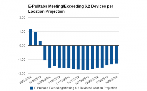 Devices per Location vs 6.2 Devices/Location Expectation