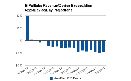 E-Pulltabs Revenue per device per day