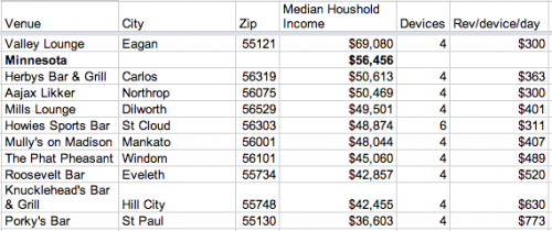 Median Household Income of top-10 e-pulltabs Venue Zip Codes