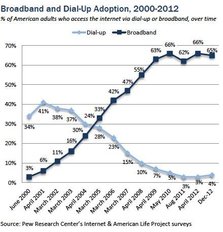Bandwidth - Dial-up vs Broadband