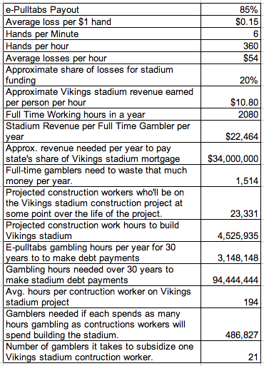 e-Pulltabs Gamblers Needed to Subsidize Vikings Stadium Construction Workers