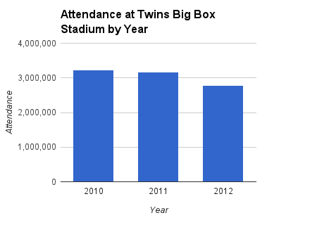 Twins Stadium Attendance by Year