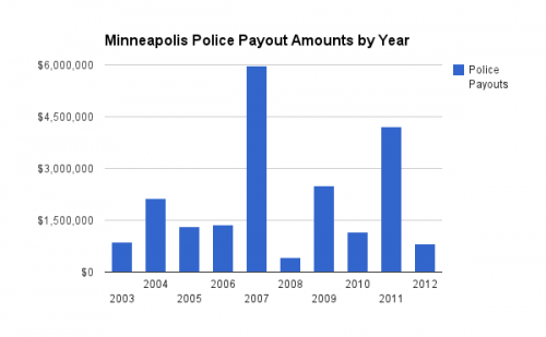 Minneapolis Police Payout Amounts
