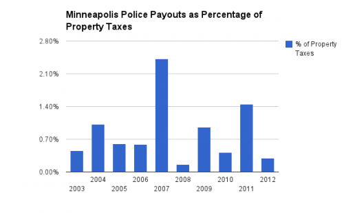 Police Payouts over Minneapolis Property Taxes