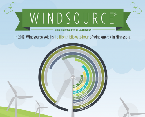 Misleading Xcel Energy Windsource Grpahic