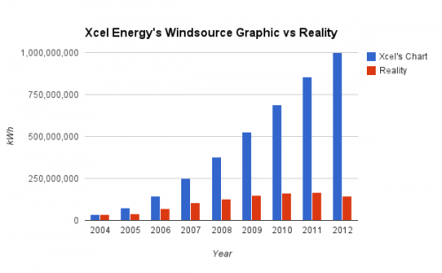 Xcel Energy Windsource vs Reality Chart