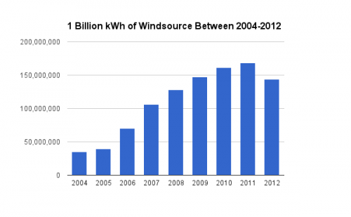 Windsource Consumption by Year 2004-2012