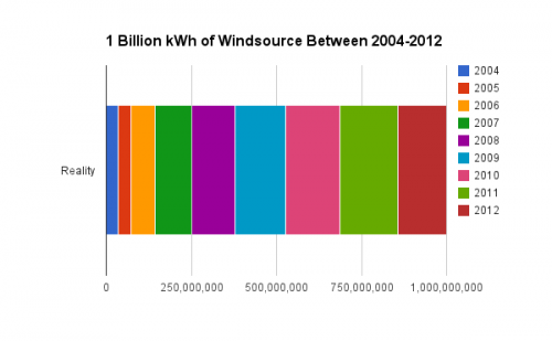 Windsource Consumption 2004 - 2012