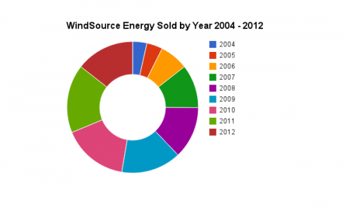 Xcel Windsource Data in a Circle