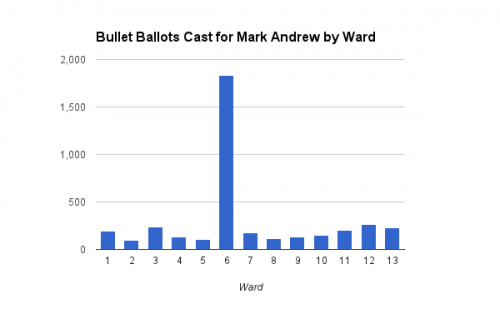 Bullet Ballots Cast for Mark Andrew by Ward