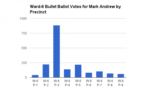 Ward-6 Bullet Ballot Votes for Mark Andrew by Precinct
