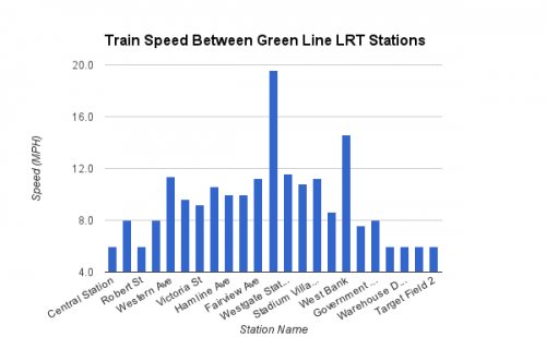 Average Green Line LRT Speeds between Stations
