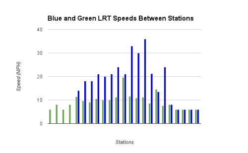 Green vs Blue Line Average Speeds by Station