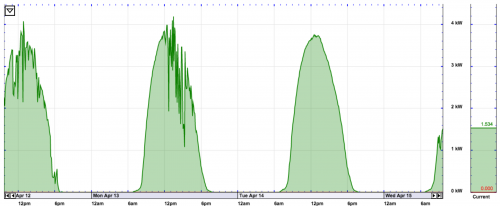 Three Days of Solar Generation
