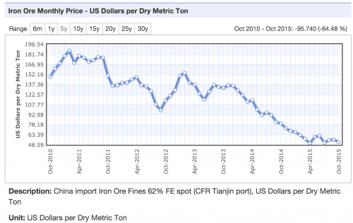 Iron Prices